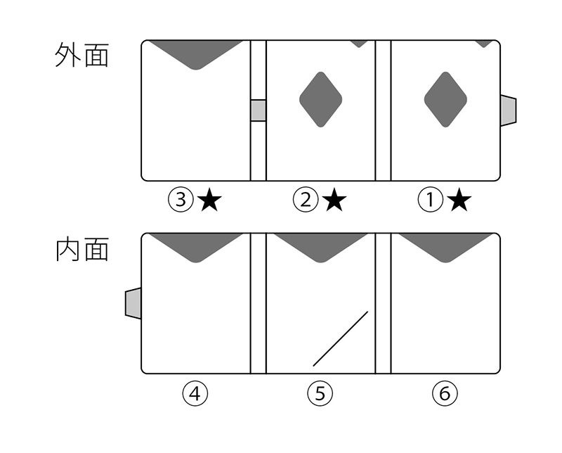 マルチウォレットRFID/NFCブロック